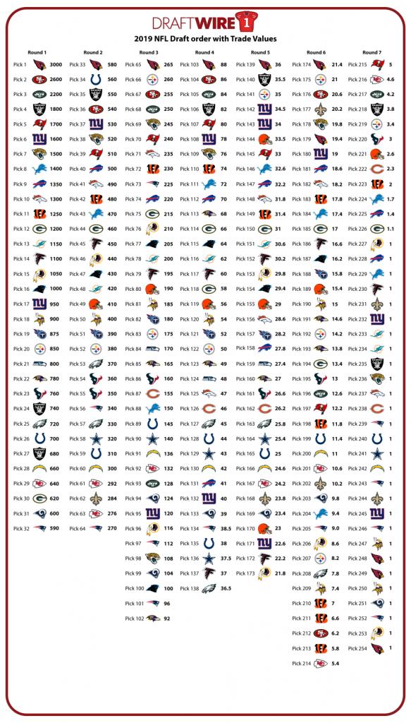2019 NFL Draft Trade Value Chart