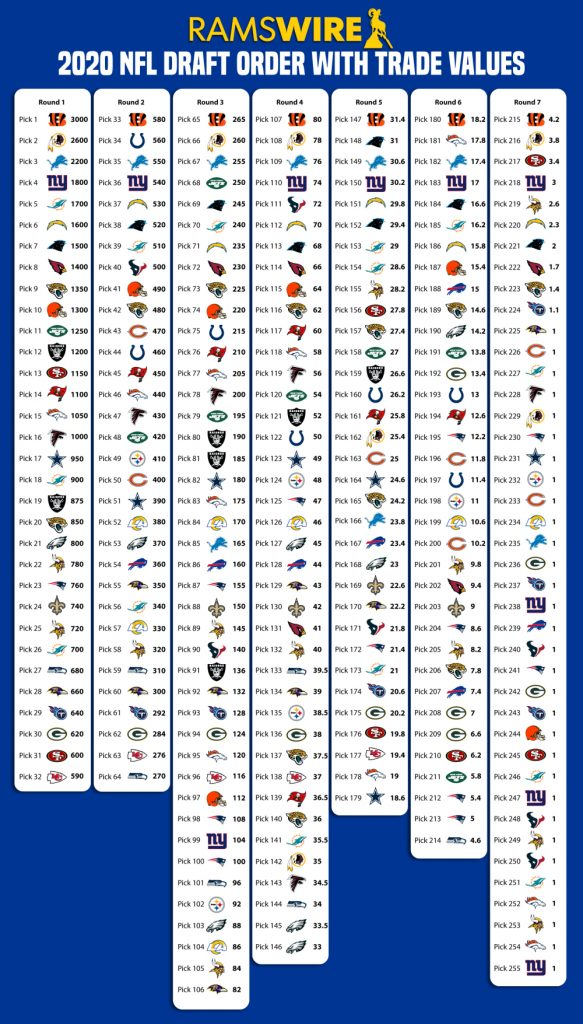 NFL Draft pick value chart courtesy of ©ramswire